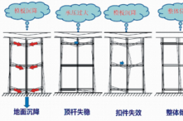 富友慧明高大模板支撑体系坍塌安全监测系统项目介绍